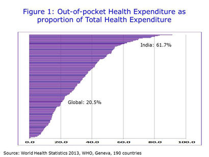 Figure 1: Out-of-pocket Health Expenditure as proportion of Total Health Expenditure