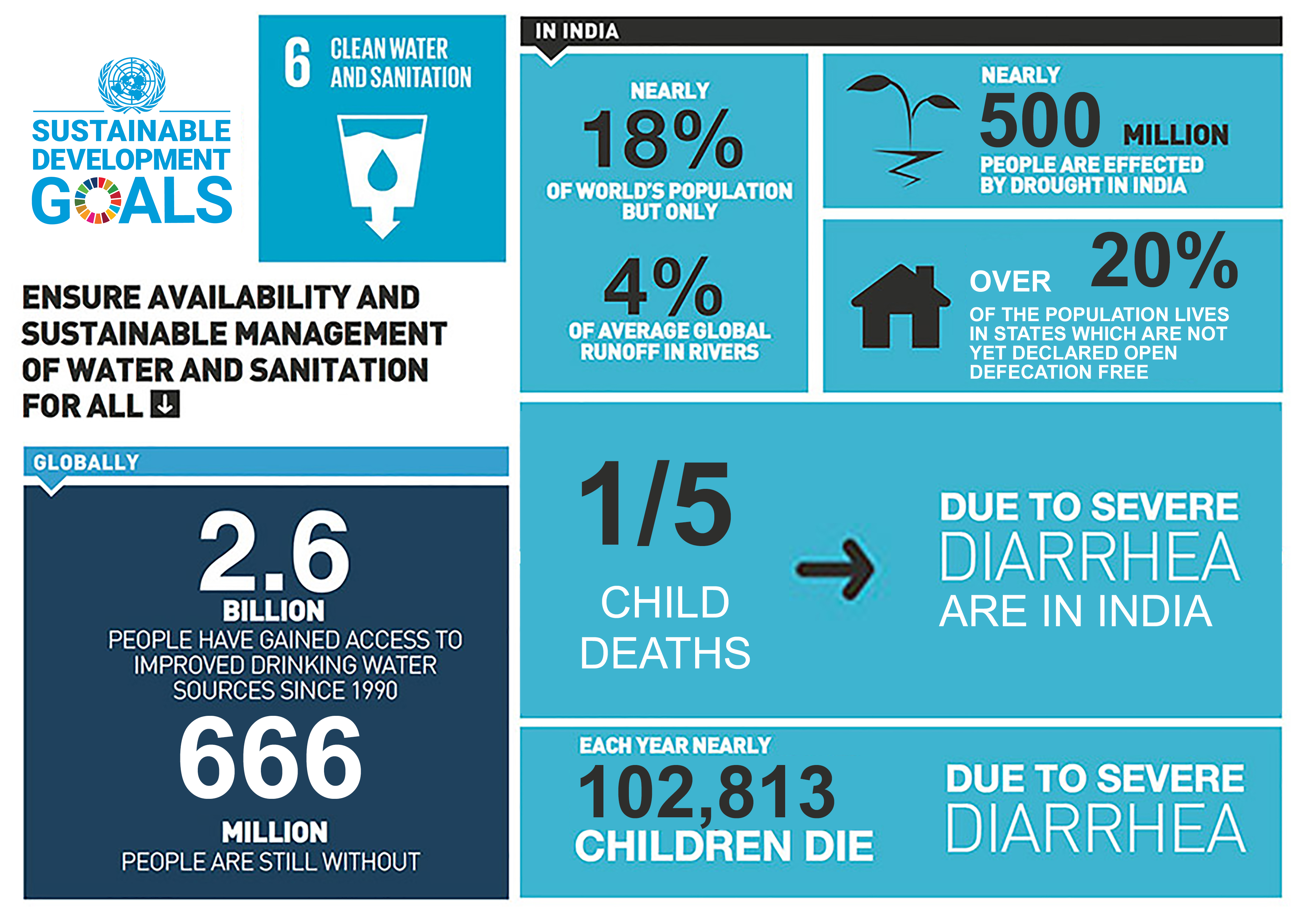 Clean Water and Sanitation management in India, SDG 6 – UN India.
